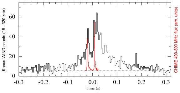 Детекторами ФТИ им. А.Ф. Иоффе на орбитальном спутнике «Конус-WIND» была зарегистрирована вспышка от магнетара SGR 1935+2154, с необычно жестким спектром, сопровождавшаяся мощным радиовсплеском, измеренным радиотелескопами CHIME и STARE2. что впервые позволило установить связь между галактическими магнетарами и быстрыми радиовсплесками