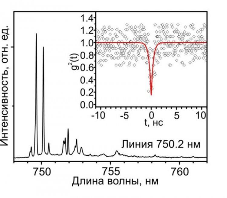 Микрофотография наноколонны источника одиночных фотонов (сверху). Типичный спектр микро-фотолюминесценции наноколонки с узкими линиями от одиночных квантовых точек и автокорреляционная функция второго порядка для однофотонного излучения КТ InAs/AlGaAs на длине волны 750,2 нм (снизу)