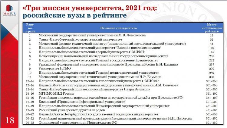 """Российские вузы в рейтинге """"Три миссии университета""""Из презентации Виктора Садовничего"""